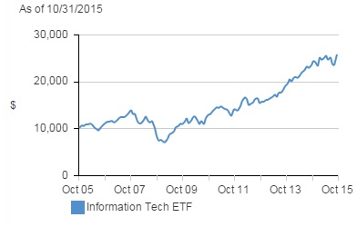 tech eft graph