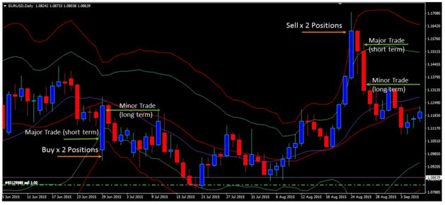 bollinger bands strategy sample