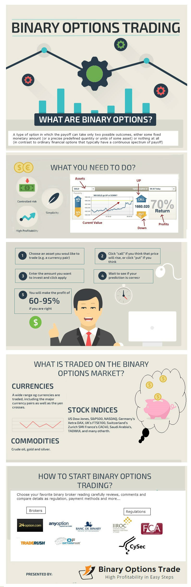 How to day trade binary options