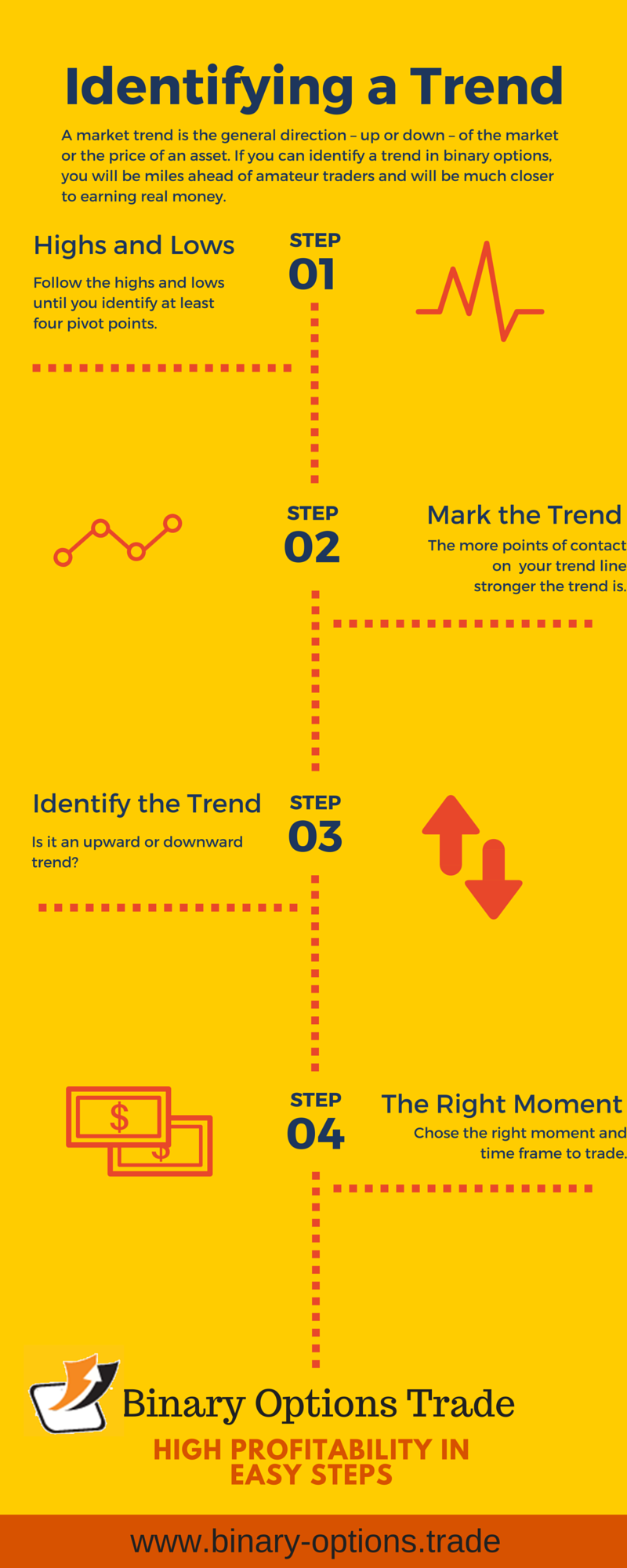 learn how to identify a trend
