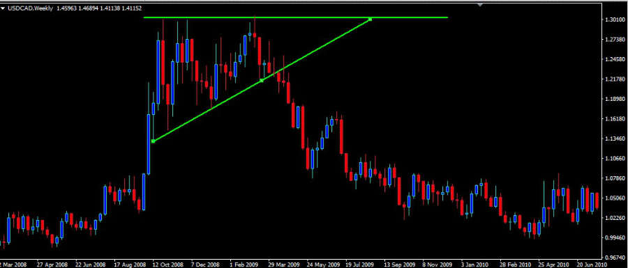 Chart 2c: An up trend triangle