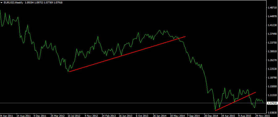 An example of a line chart for EURUSD marked with trendlines