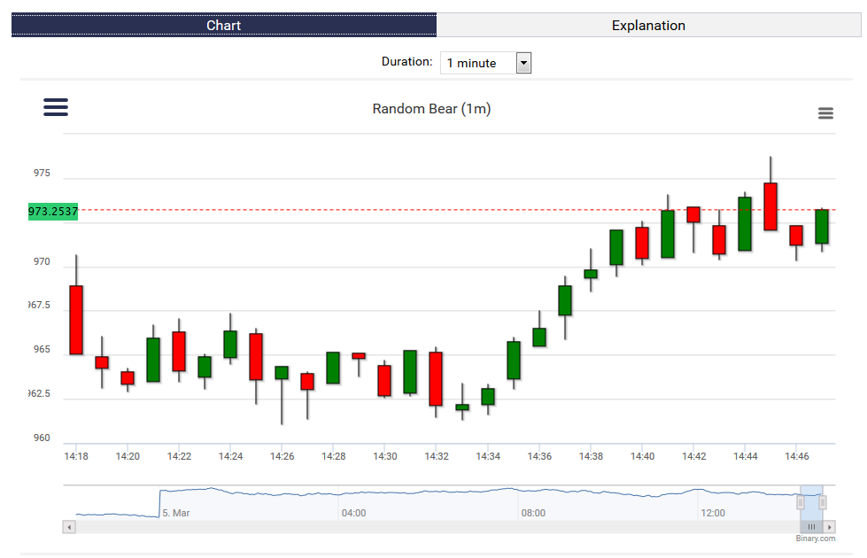 Binary options chart analysis