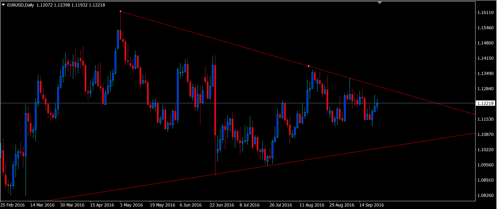 eurusd-triangle