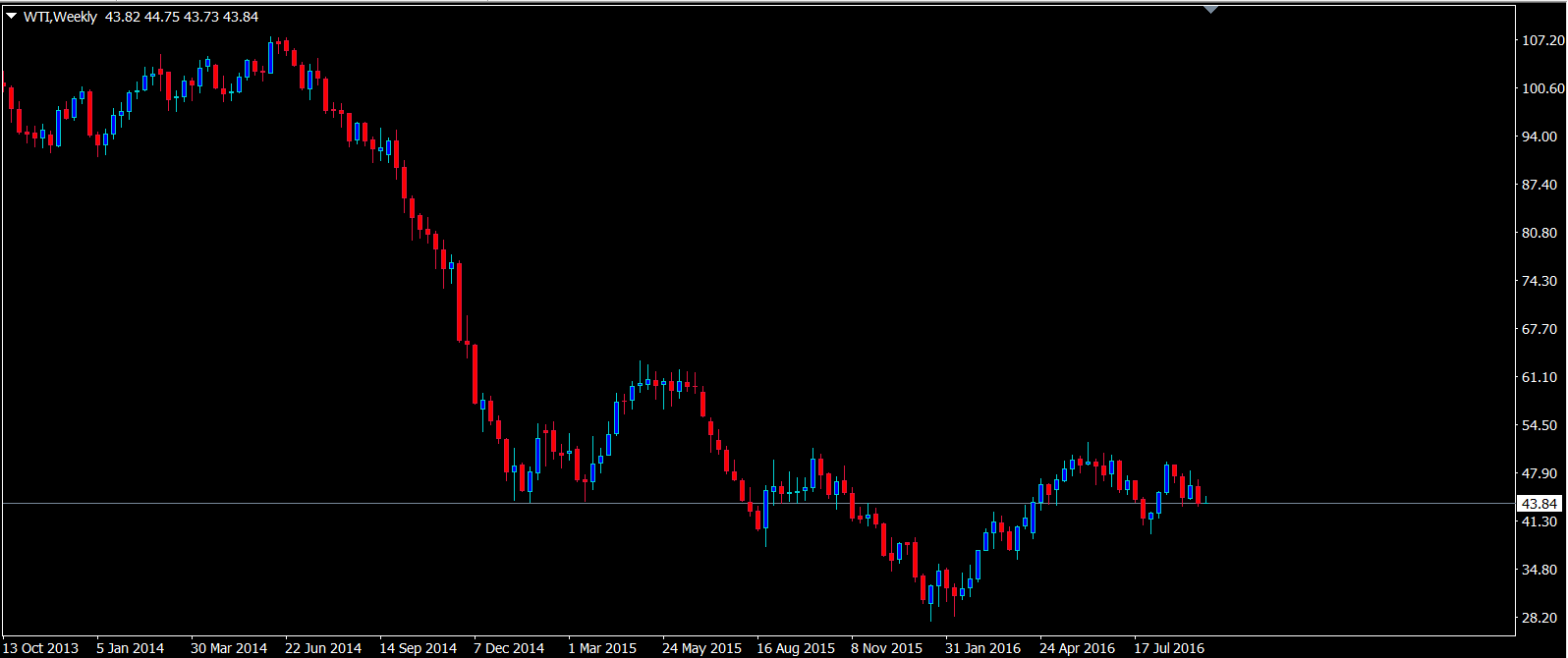 oil-monthly