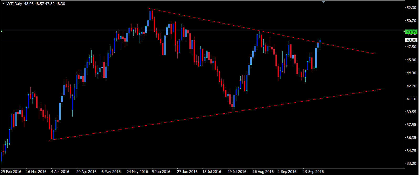 oil-daily