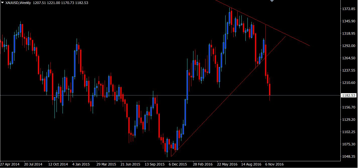 gold-weekly