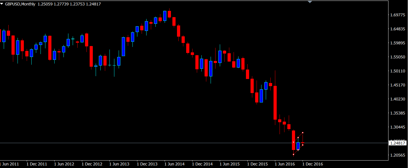 gbpusd-monthly